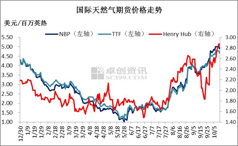 【天然气市场周报】需求支撑国内LNG市场热度不减