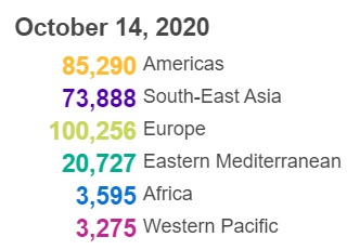 【蜗牛棋牌】世卫组织:全球新冠肺炎确诊病例超过3800万例