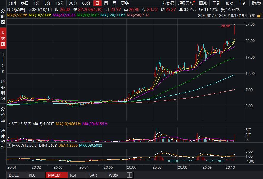 """多家华尔街投行""""力挺""""蔚来 小摩预测股价""""翻倍"""" 蔚来大涨逾20%"""