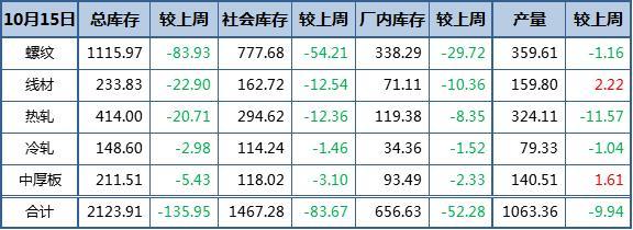 钢材总库存大降6% 产量刷新5个月低位