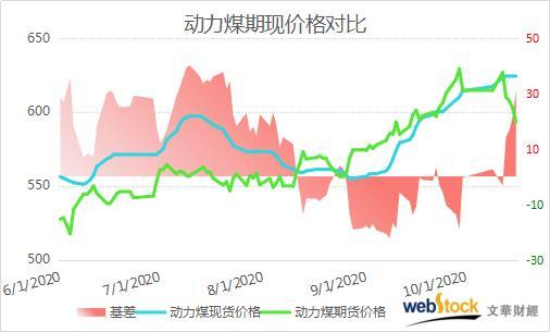郑煤11月合约急速下挫 基差创近3个月高位