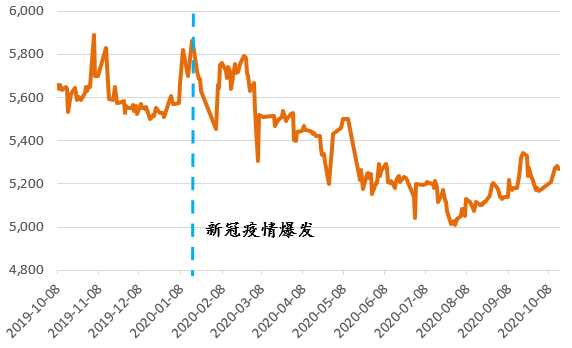 白糖:震荡偏多 低库存主导,国际糖价与生产成本助力