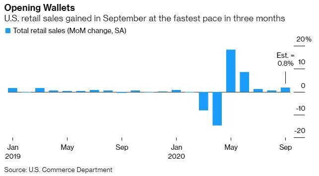 美国9月零售销售表现远超预期 现货金银短线下挫