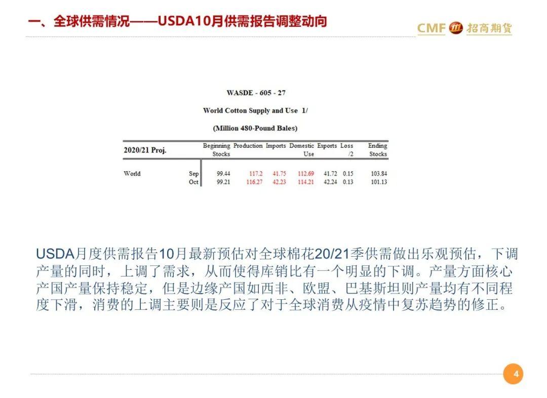 招期农产品棉花10月月报