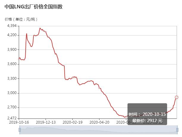 国内液化天然气启动旺季涨价