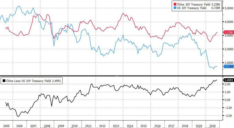 中国首次向美国投资者出售美元债券 获得了破纪录的认购
