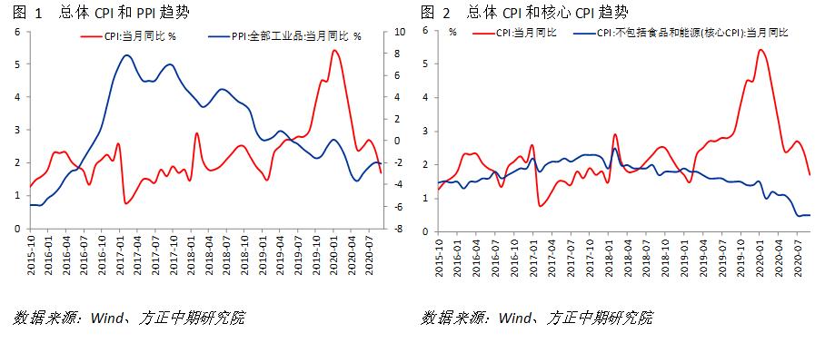 【宏观】通胀全面回落 经济修复趋势不改