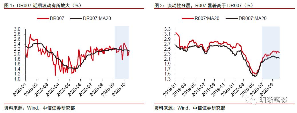 央行给出四大信号,市场会如何反应?