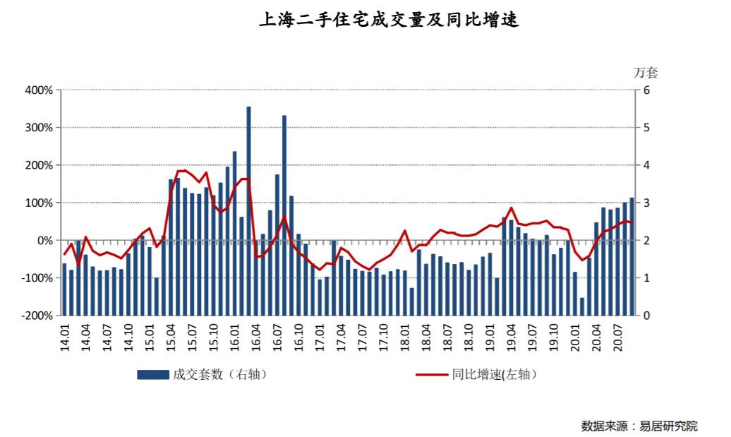 一天26组客户看同一套房!上海9月二手房有多火?成交创四年新高