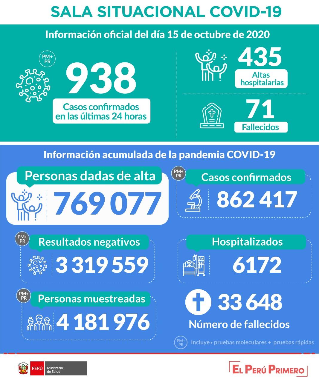 秘鲁新冠肺炎累计确诊逾86万例