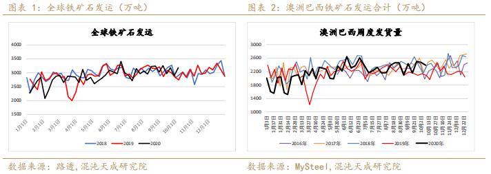 螺纹表需回升略超预期,铁矿现货转弱维持震荡