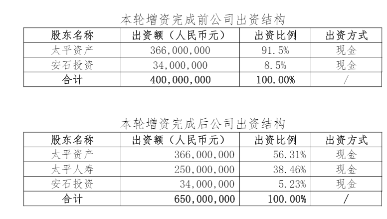 太平人寿拟向太平基金增资2.5亿 业内:强化权益业务提升吸金能力