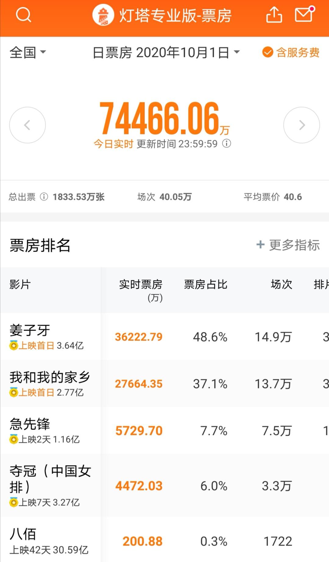 《姜子牙》首日票房创纪录破3.6亿:500亿影视巨头狂拉6%