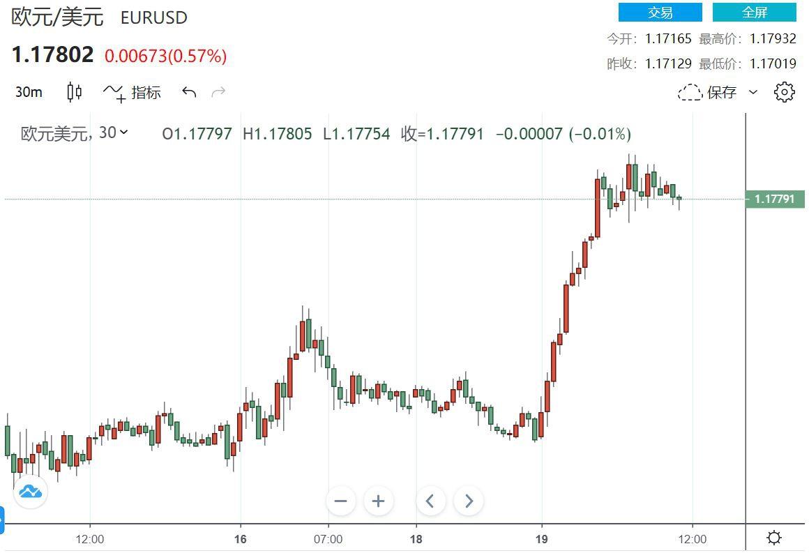 荷兰合作银行:欧元/美元持续看空 三个月内目标1.16