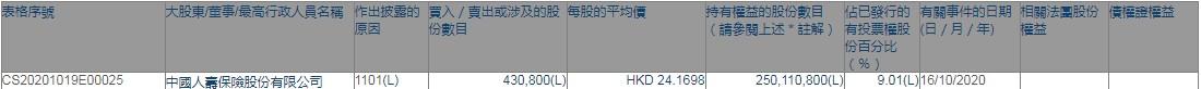 中国人寿保险股份有限公司增持中国太保(02601)43.08万股,每股作价约24.17港元