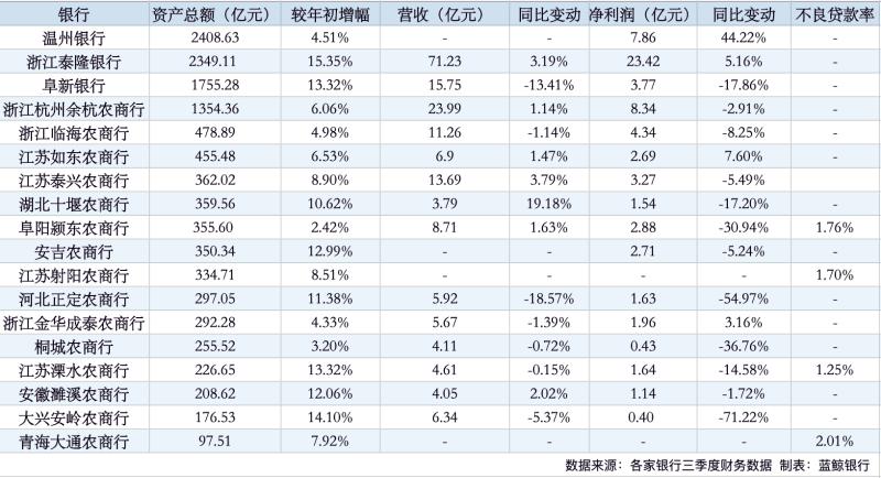 非上市银行陆续披露三季度业绩答卷 12家净利润同比呈现负增长