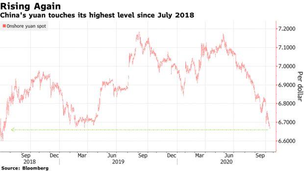 太强了!人民币持续飙升 离岸汇率已突破6.63
