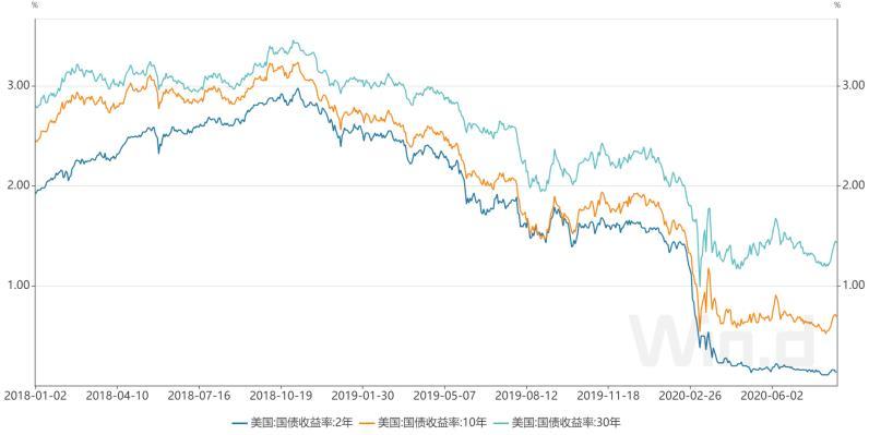 """市场下周或迎""""好消息"""",投资者押注长期美债收益率走高"""