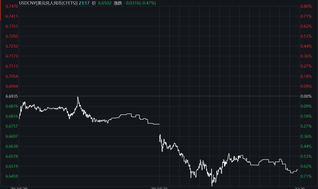 人民币涨嗨了!将这样影响房市、股市、债市