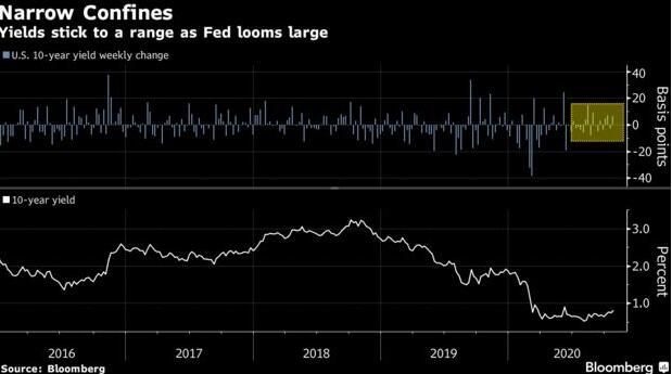 """近两月波动寥寥!美债市场正奉行""""不要和美联储作对""""?"""