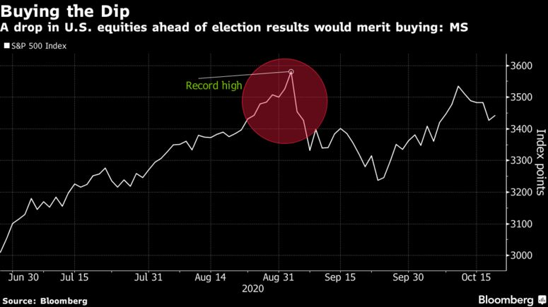 摩根士丹利:这次美国大选可能是买入美股的绝佳时机