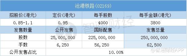 其中,公开配售申购人数19320人,一手中签率6.5%,认购倍数约12倍。