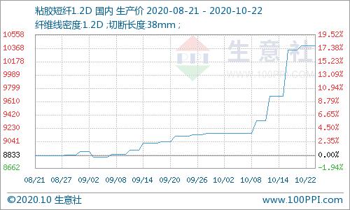 """生意社:""""银十""""季兑现 粘胶短纤上涨13%"""
