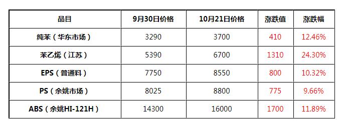 """搭乘""""苯乙烯号""""航班 惊喜不断"""