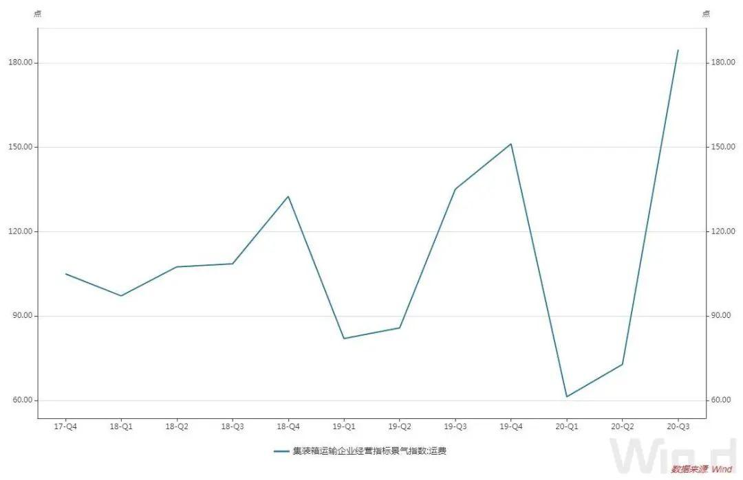 中国海运市场火爆 每个货箱价格两三万仍一柜难求