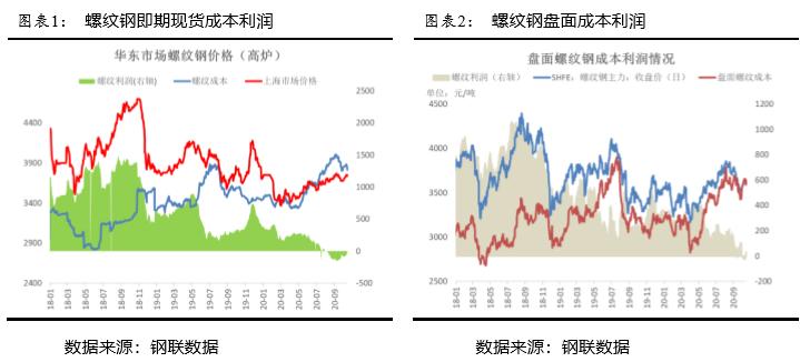 铁矿石:供应款松VS需求旺盛,绝对价格高位下的想象空间!