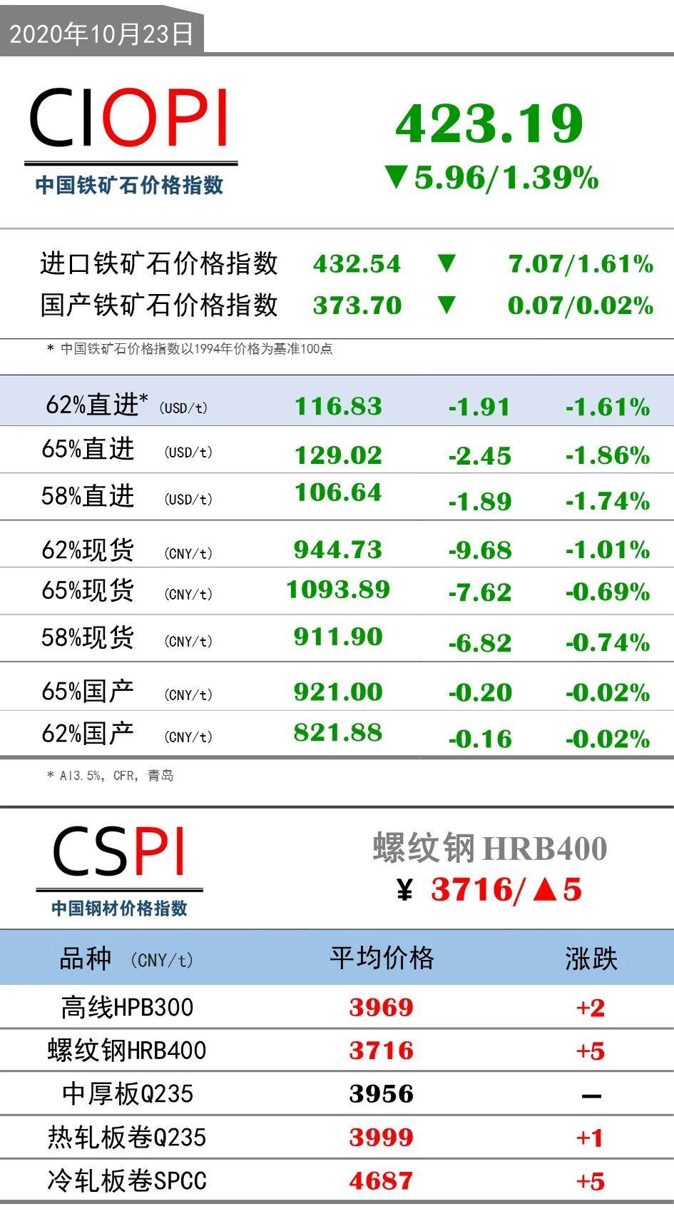 10月23日OPI 62%直进:116.83(-1.91/-1.61%)