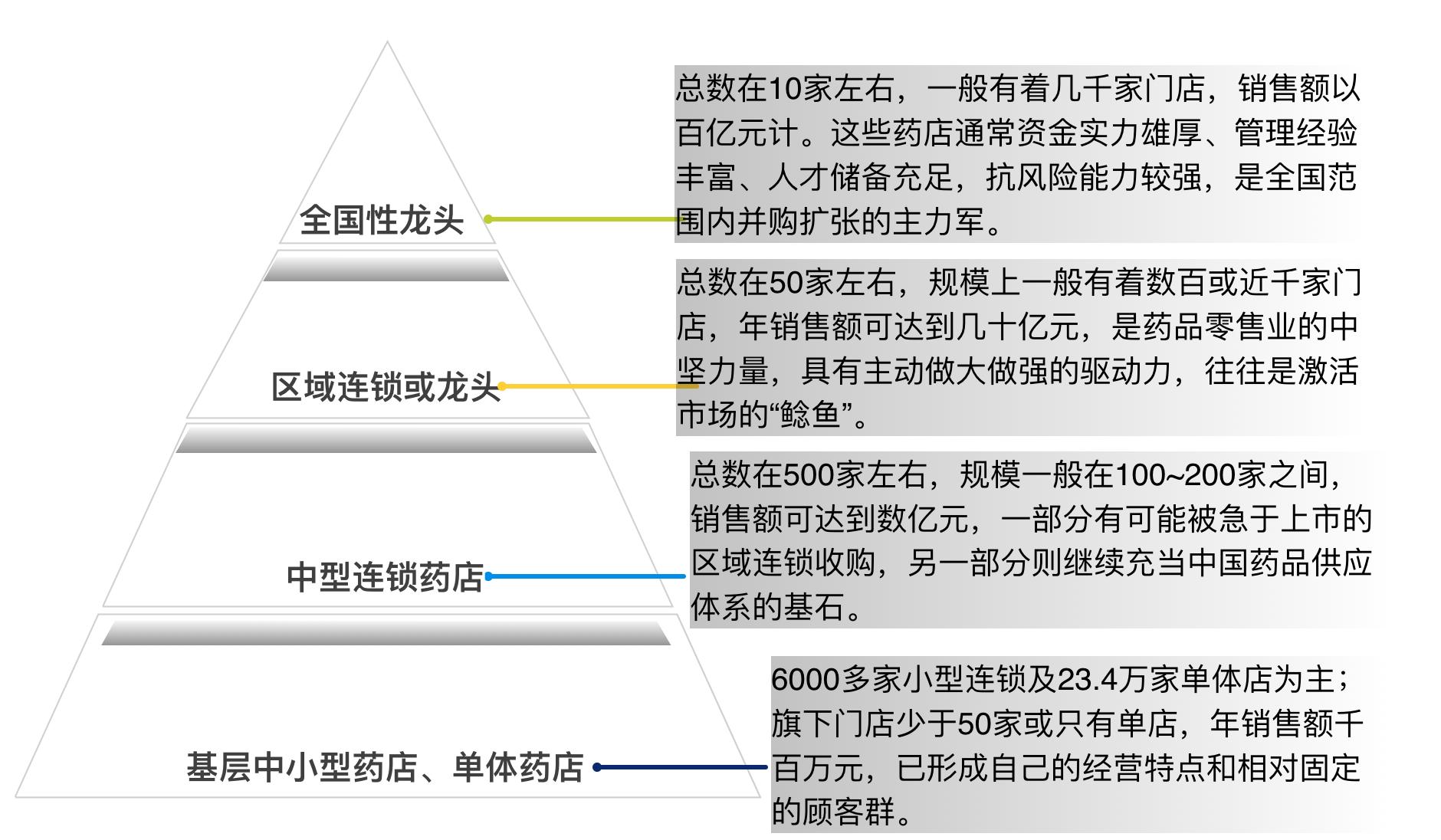 中国零售药店市场竞争格局(根据《中国药店》数据整理,36氪制图)