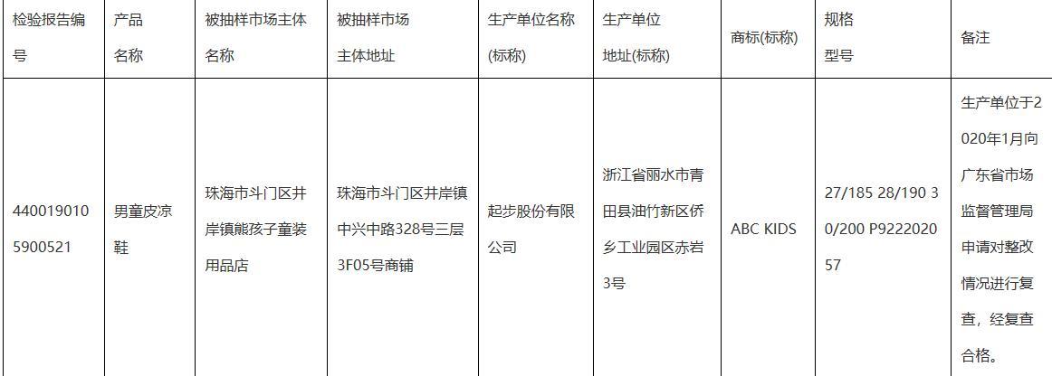 广东省通报不合格鞋类 起步股份森马服饰唯品会登榜