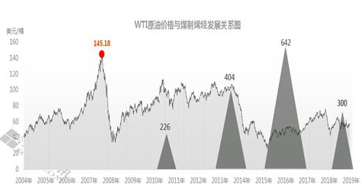 中国煤制烯烃产业发展的分析与探讨