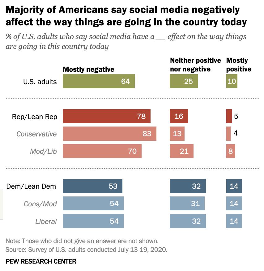△皮尤研究中心的调查数据显示,多数美国人对当下社交媒体给美国带来的影响,持消极负面看法