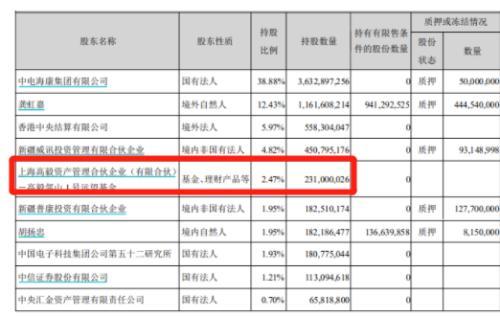 冯柳再次震惊A股!90亿狂买一只股票