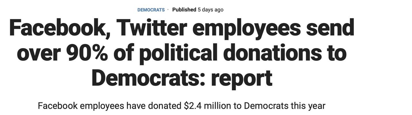 △福克斯新闻报道,脸书、推特员工90%的政治捐款都流向了民主党