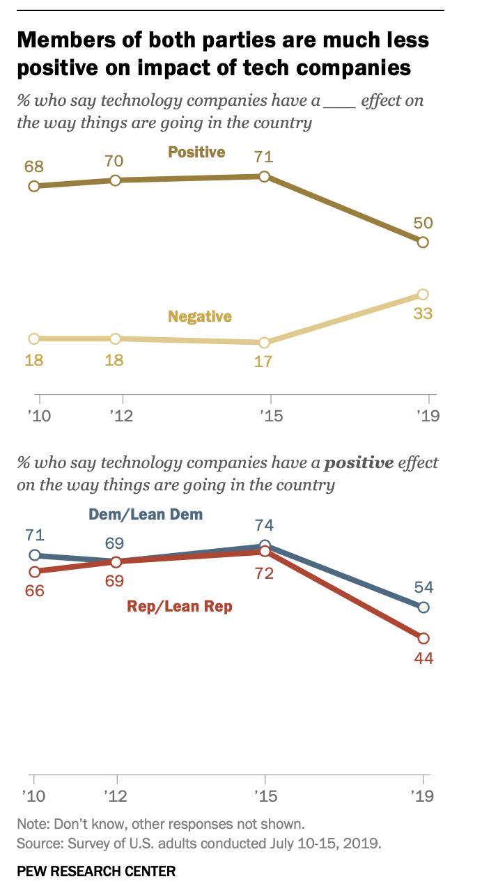 △皮尤研究中心数据显示,普通美国人对科技巨头公司的积极评价,已由之前的71%下降到了50%
