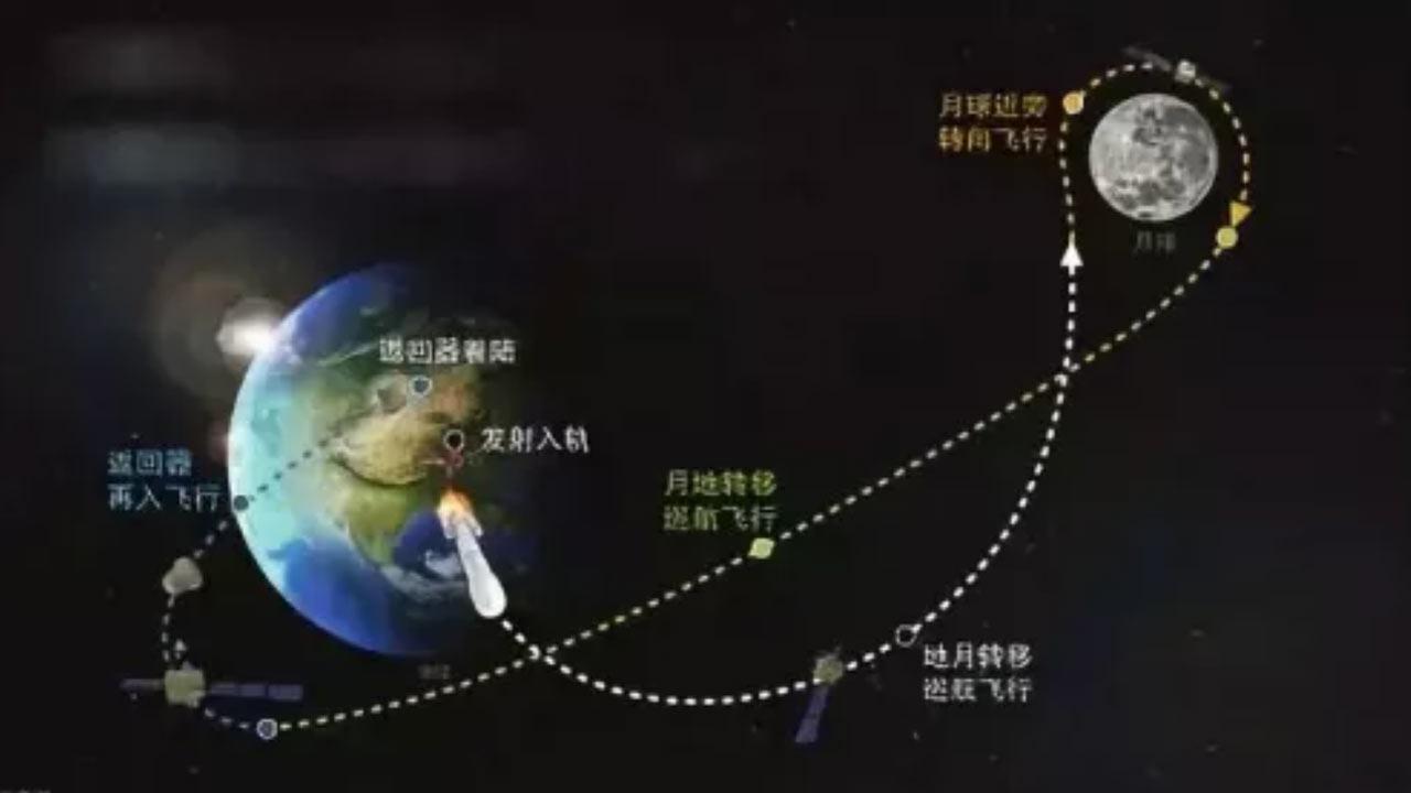 △再入返回试验轨道暗示图