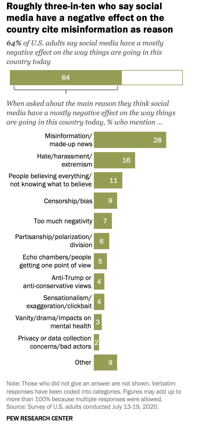 """△根据皮尤研究中心数据显示,在对社交媒体持负面看法的人群中,近三分之一的人群提到""""虚假信息""""为主要原因"""