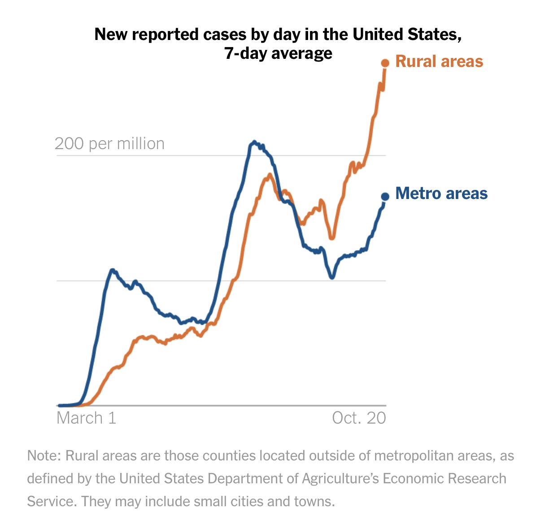 △《纽约时报》数据表现,乡下地区每百万人口确诊病例数达到城市地区的两倍旁边。图中蓝色为城市地区。橙色为乡下地区