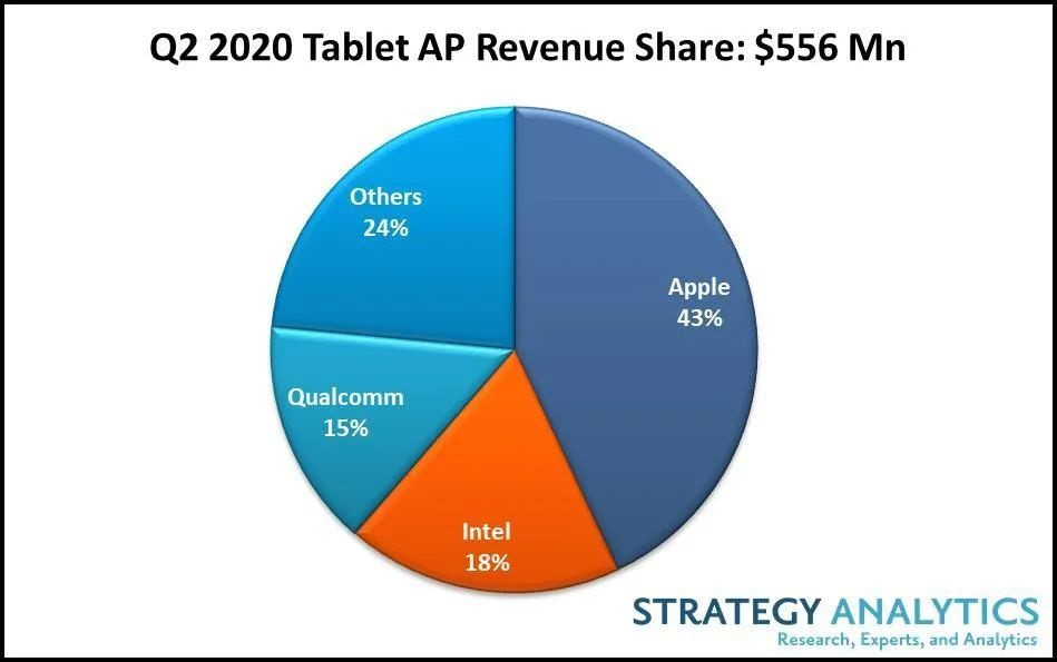2020 年 Q2 平板电脑应用处理器市场份额追踪报告出炉:苹果、英特尔、高通、联发科和三星 LSI 获