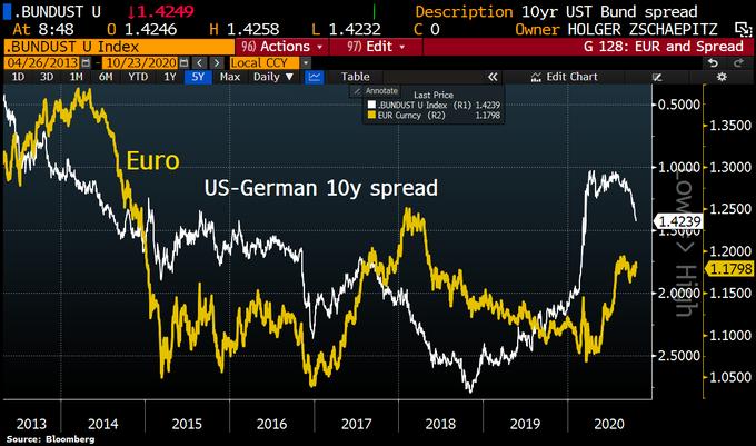 投机客仍在进行多头平仓!欧元投资者需警惕利差走势?