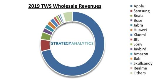 2019 年 TWS 市场份额,来自Strategy Analytics