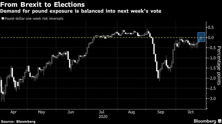 英镑有望在美国大选前走高,但前景仍取决于脱欧谈判