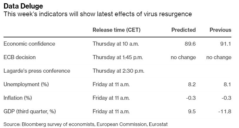 欧元区经济深陷低迷之际 市场寻找欧洲央行的刺激信号