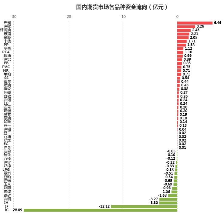 [文华统计]资金流向:焦炭独揽6.5亿 股指期货遭疯狂抛售