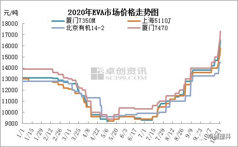 EVA价格快速上扬是意料之外还是情理之中