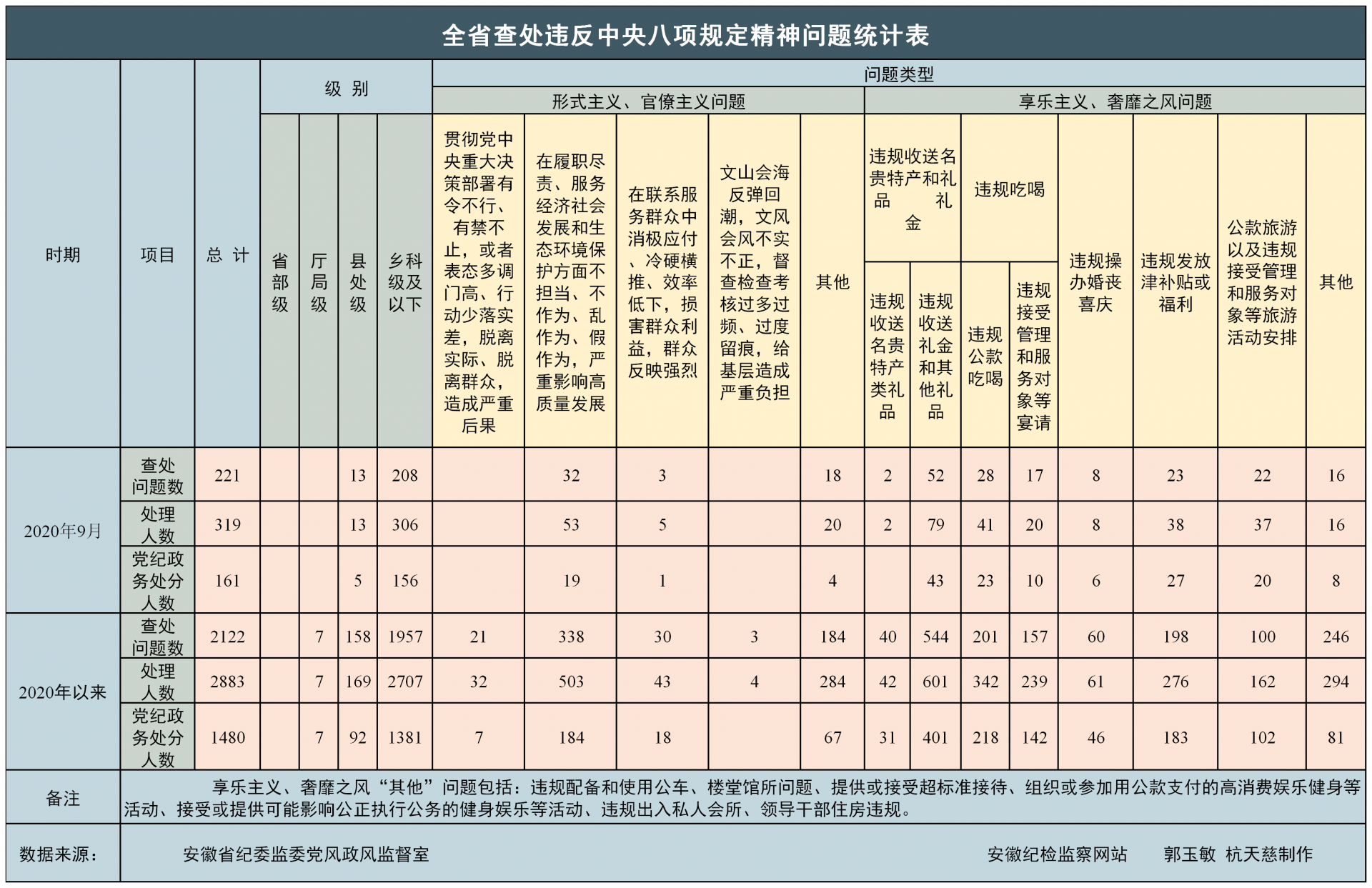 安徽省2020年9月查处违反中央八项规定精神问题221起