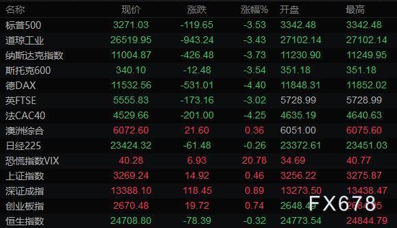 美元走强商品货币大跌 黄金创近一个月新低油价暴跌5%
